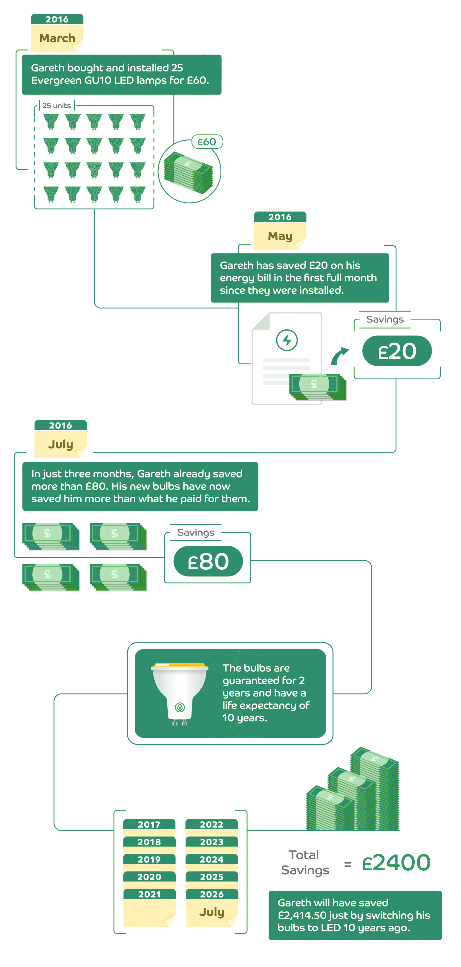 Confused about LED infographic