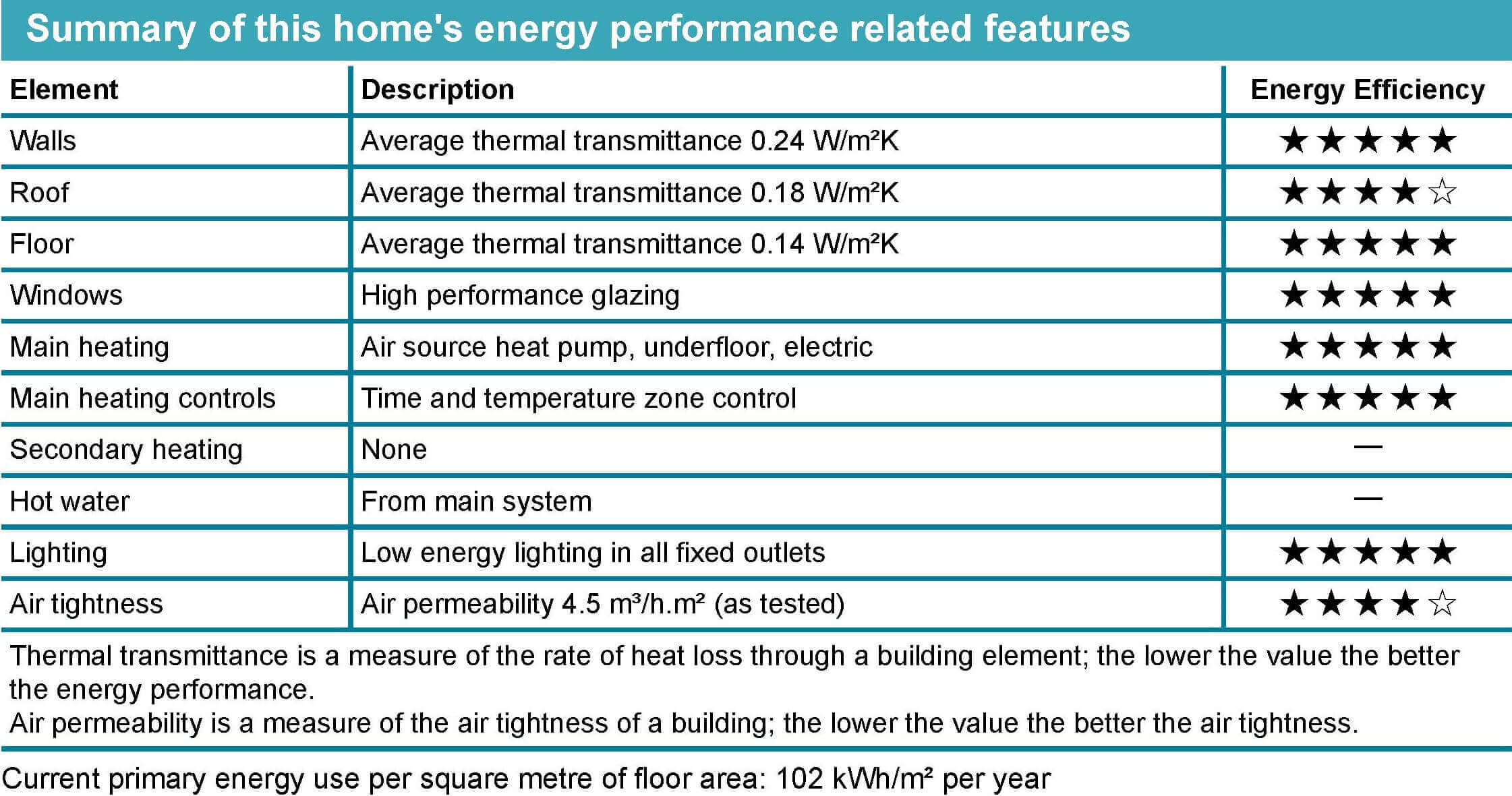 Energy Performance Certificate explained: summary