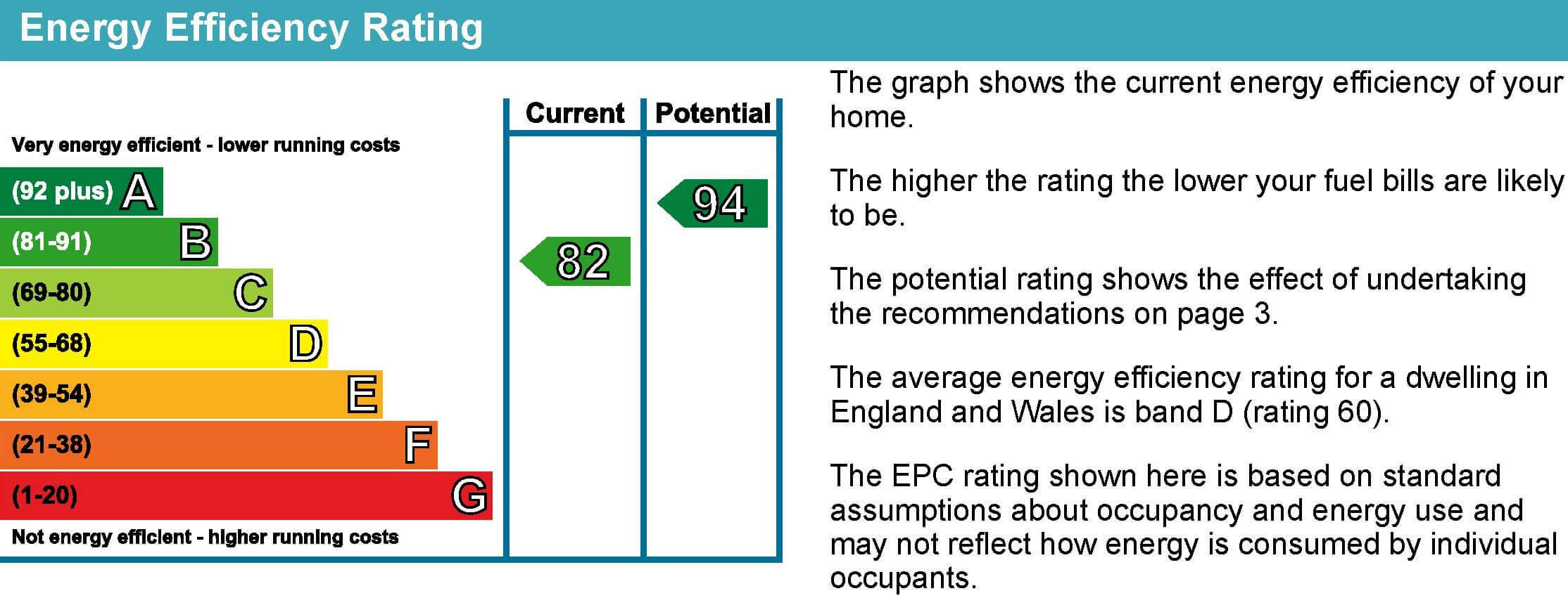Energy Performance Certificate explained: energy efficiency rating