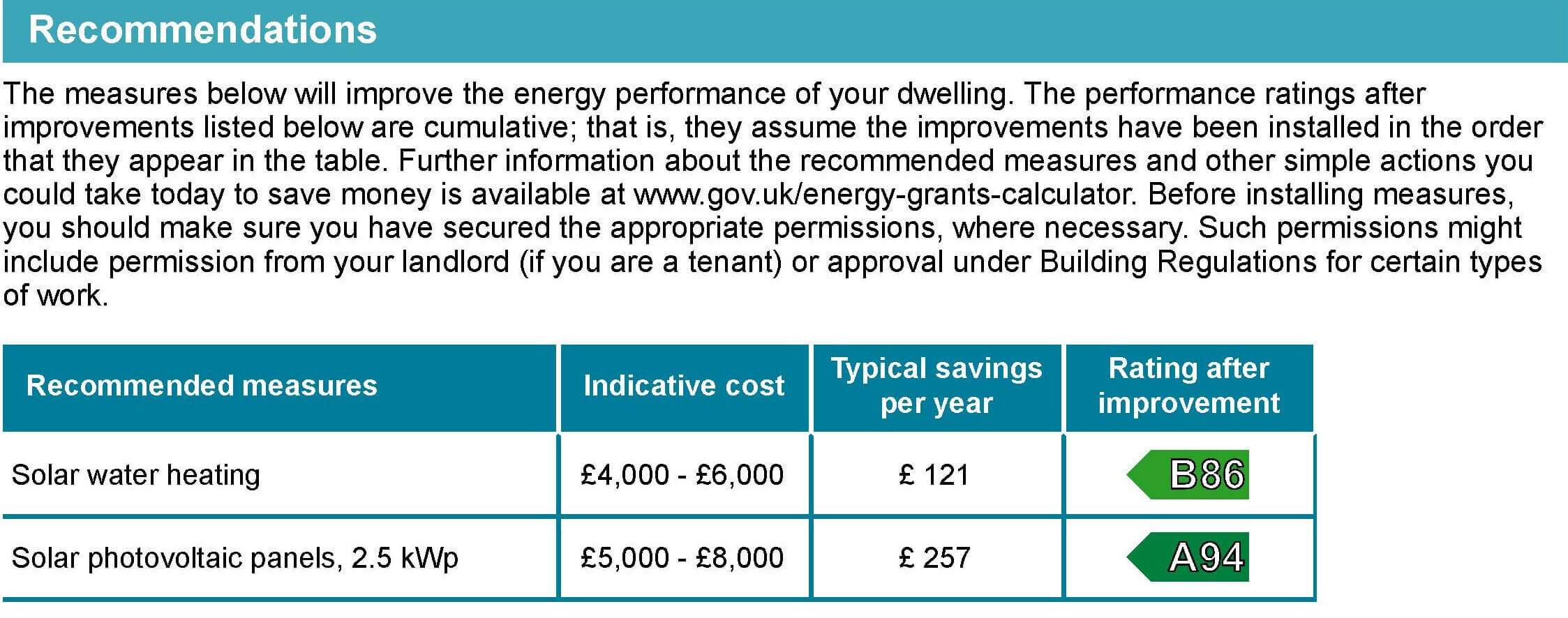 Energy Performance Certificate explained: recommendations